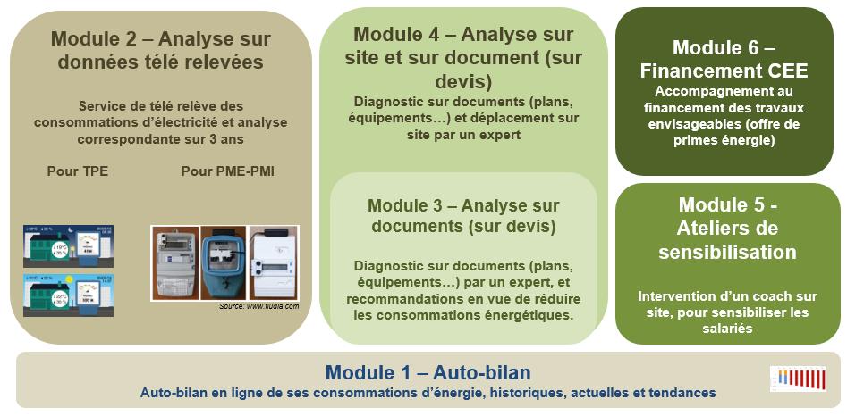 offre 6 modules Analyse Conso PME PMI