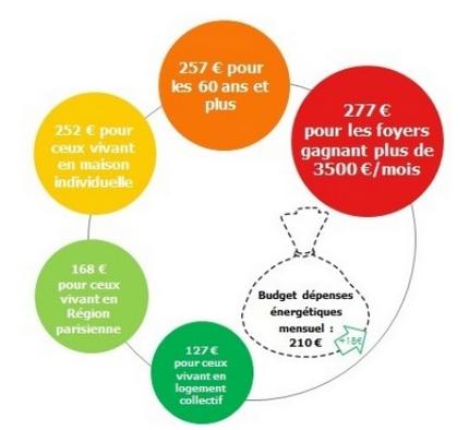 Budget énergie des ménages français